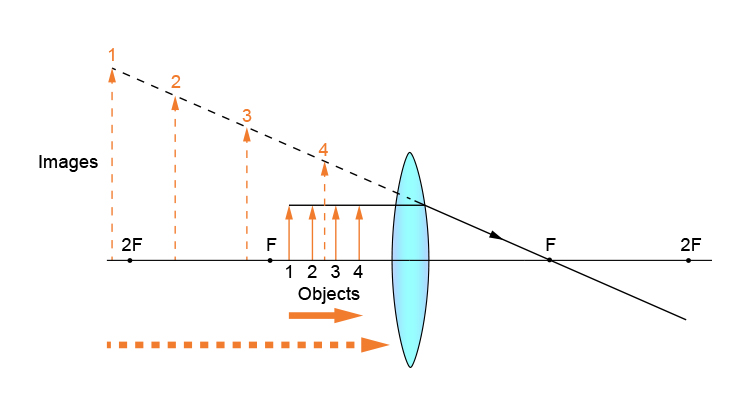 Ray diagram of objects between F and the convex lens