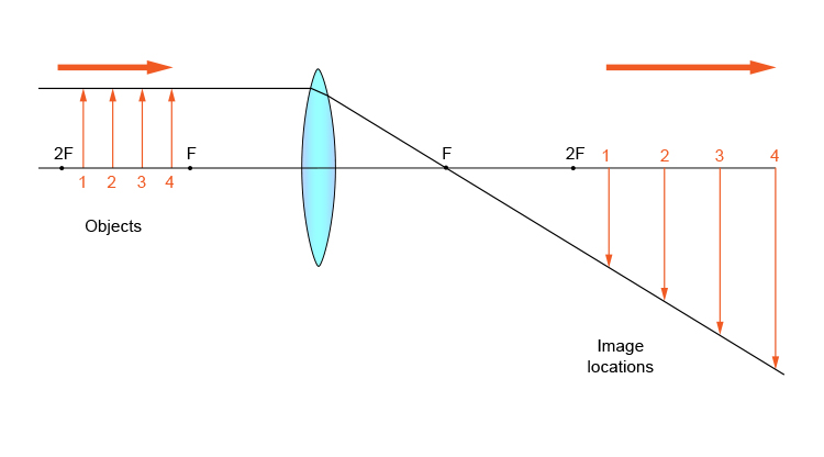 Ray diagram of objects between 2F and F