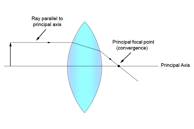 Principal focus (convergence) point