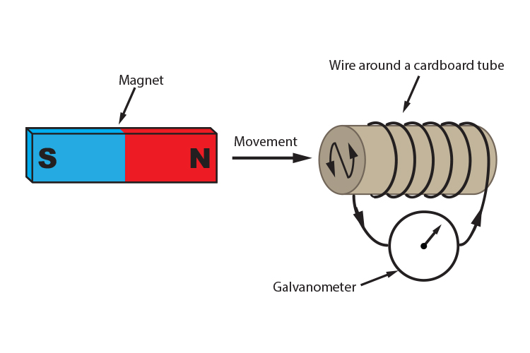Moving the north pole of a magnet towards a clockwise solenoid