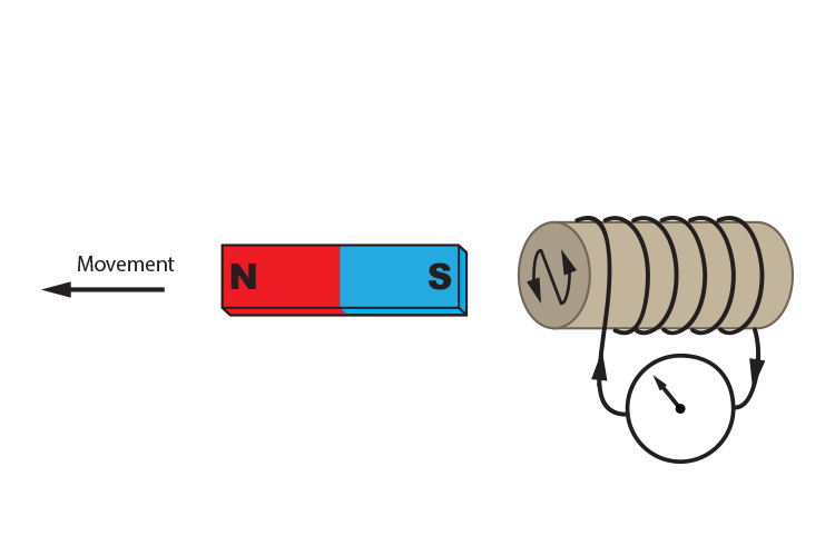 Moving the south pole of a magnet away from an anticlockwise solenoid