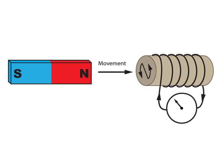 Moving the north pole of a magnet towards an anticlockwise solenoid