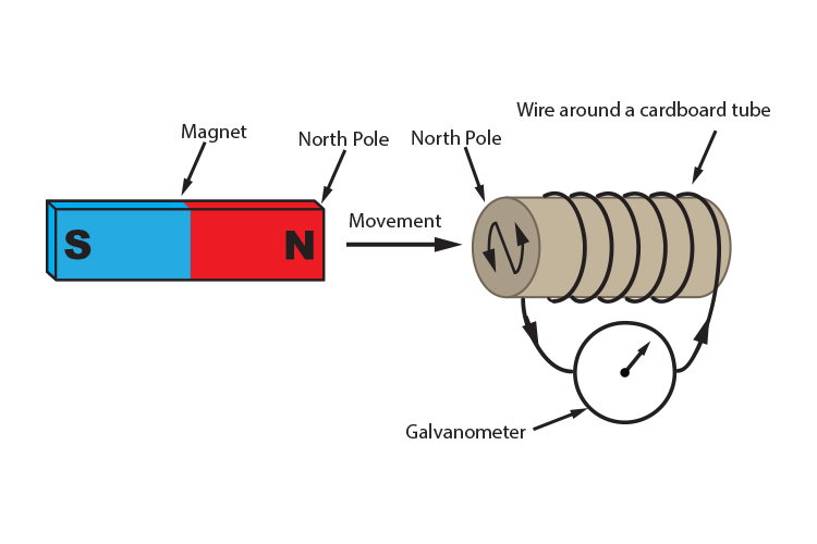 Moving the north pole of a magnet towards a solenoid