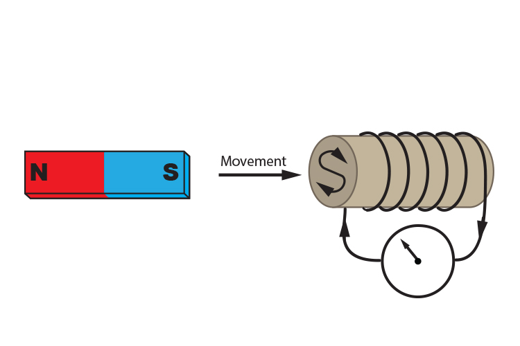 Moving the south pole of a magnet towards a clockwise solenoid