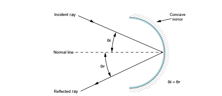 Diagram of a reflected ray from a concave mirror
