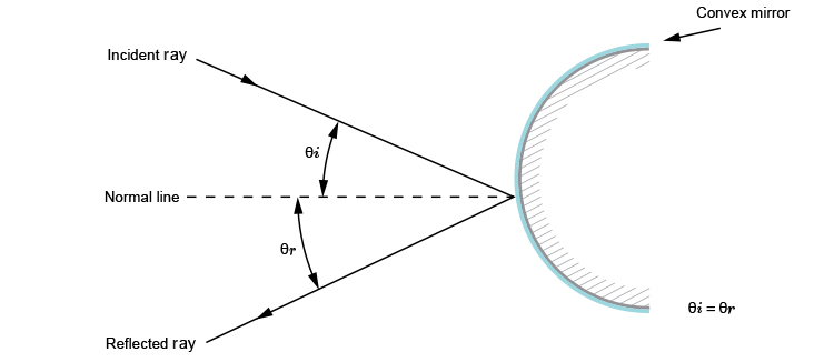 Diagram of a reflected ray from a convex mirror