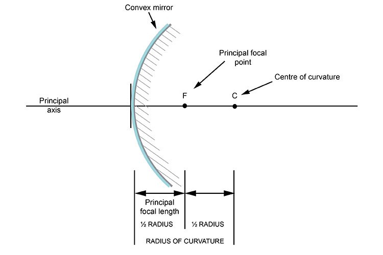 Ray diagram showing the centre of curvature of a convex mirror