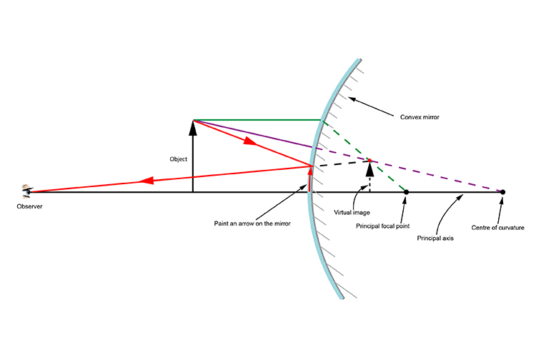 Ray diagram with the observer a long distance from the convex mirror
