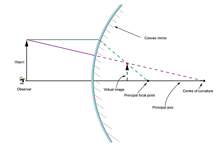 Ray diagram showing the virtual image created by a convex mirror