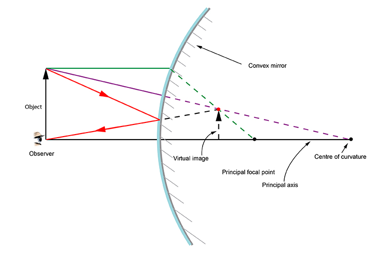 Ray diagram showing the path of the incident ray from the object to the observer