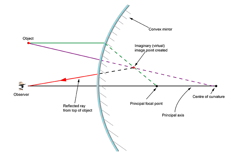 Ray diagram showing the imaginary image point created by a convex mirror