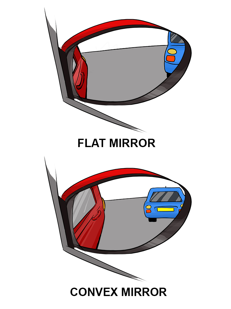Difference between images seen in flat and convex car mirrors