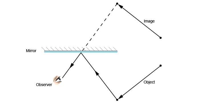 Ray diagram of an image of an object in a mirror
