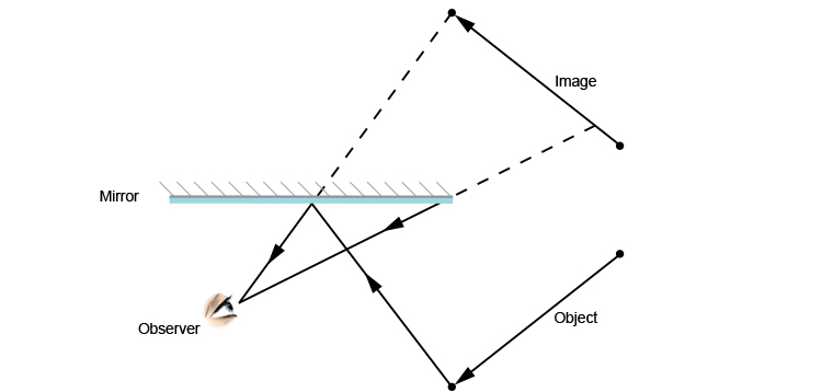 Ray diagram showing how much of the image an observer can see