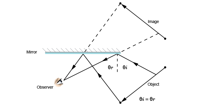 Ray diagram showing the angle at which the last visible ray of light from the object reaches the observer