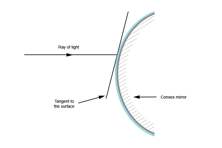 Tangent to the surface of a convex mirror