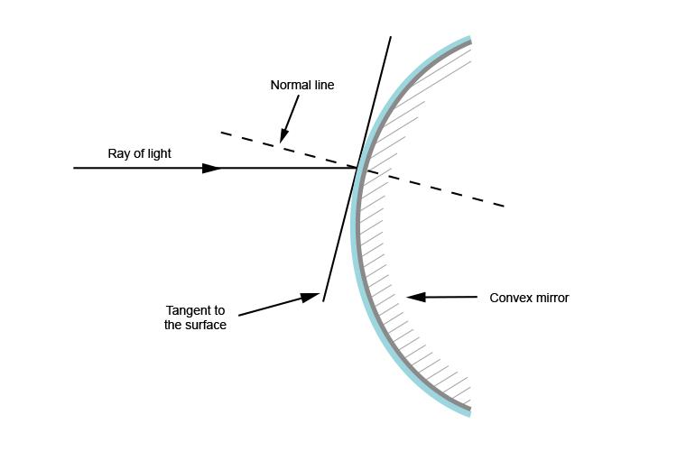 Normal Line Convex Mirrors