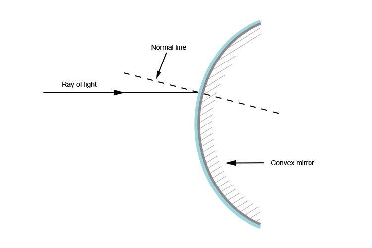 Normal line of a ray of light hitting a convex mirror with tangent removed