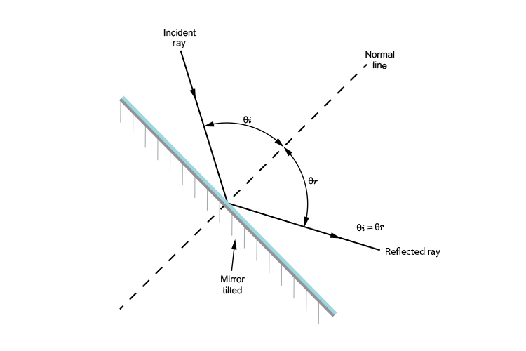 The angle of incidence is equal to the angle of refraction