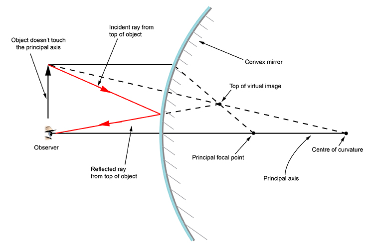 Ray diagram applying the two rules of reflection to the top of the object