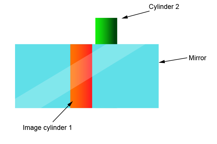 Position of cylinder 1 and 2 after moving your head