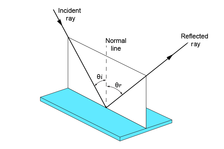 Plane of incident ray, normal line and refracted ray changed