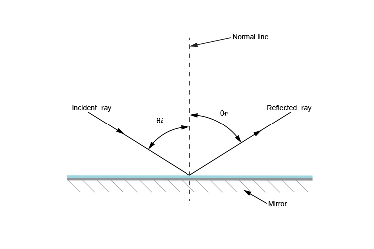 Diagram of incident ray normal line and reflected ray on a mirror