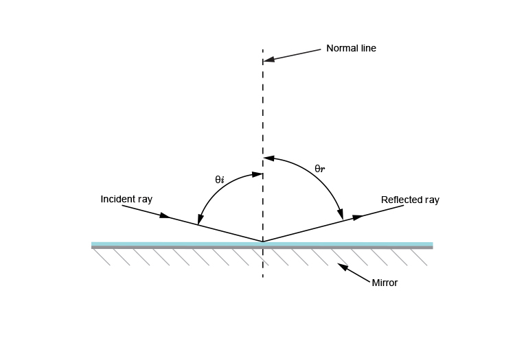 Ray diagram showing refracted ray as angle of incidence decreases
