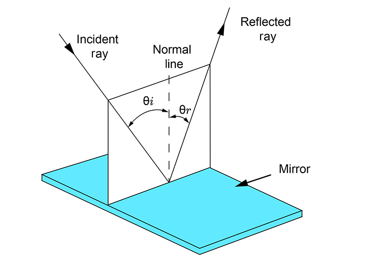 Plane of incident ray, normal line and refracted ray