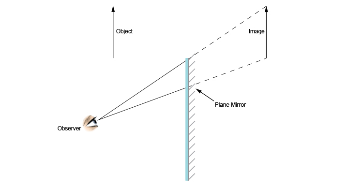 2nd stage of drawing a ray diagram of an observer looking at an object in a mirror