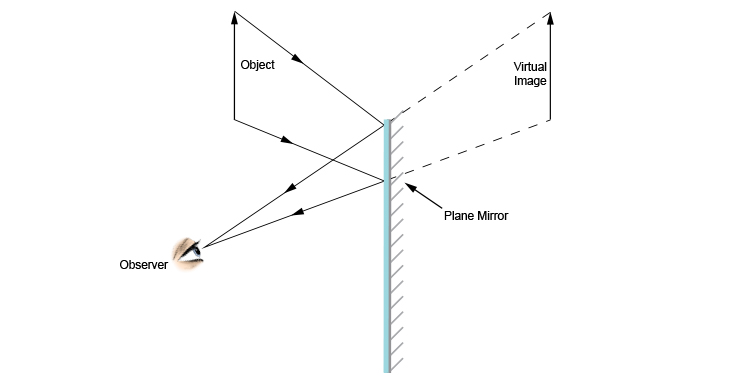 3rd stage of drawing a ray diagram of an observer looking at an object in a mirror