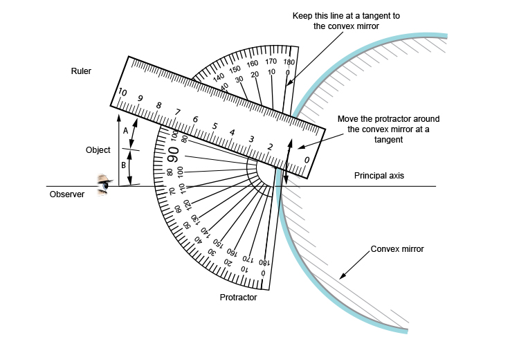 Using a protractor and ruler to mark the position where the incident ray and reflected ray are equal