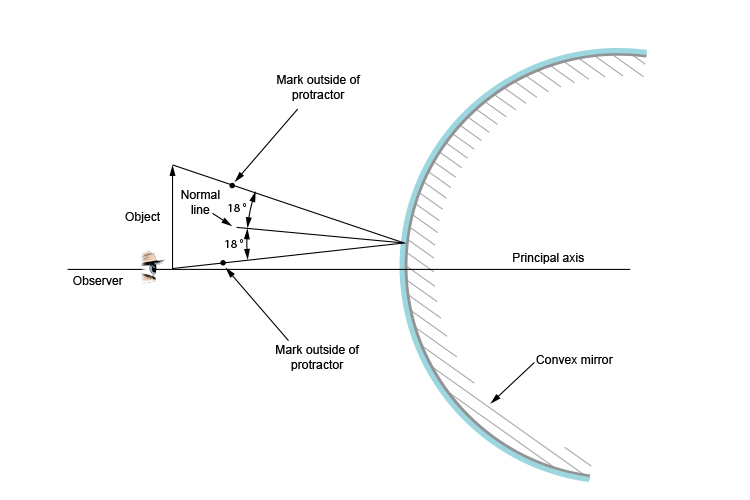 Ray diagram when the incident ray and reflected ray of a convex mirror are equal