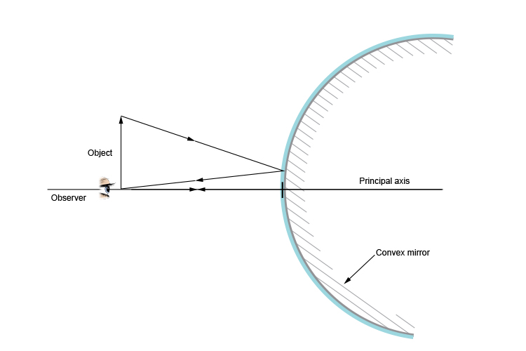 Ray diagram of an observer looking at an object in a convex mirror