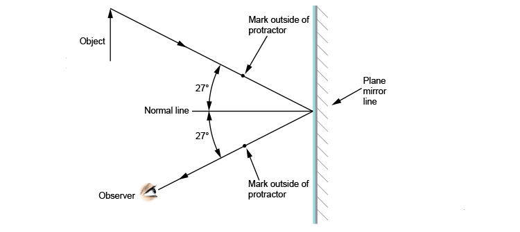 Ray diagram of an observer looking at an object in a plane mirror