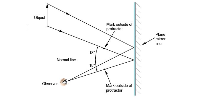 Ray diagram showing how rays focus on an observers eye
