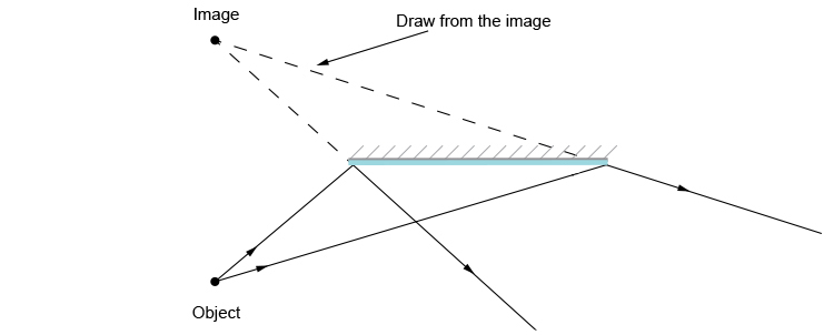 Ray diagram showing the image of an object seen in a mirror