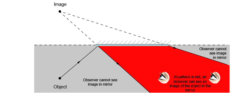 Ray diagram showing where an observer can see an object in a mirror