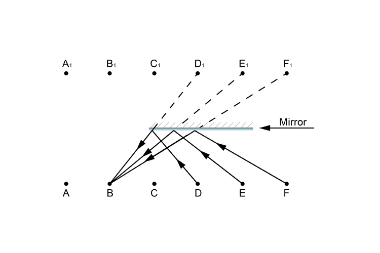 Person B looking in the mirror ray diagram