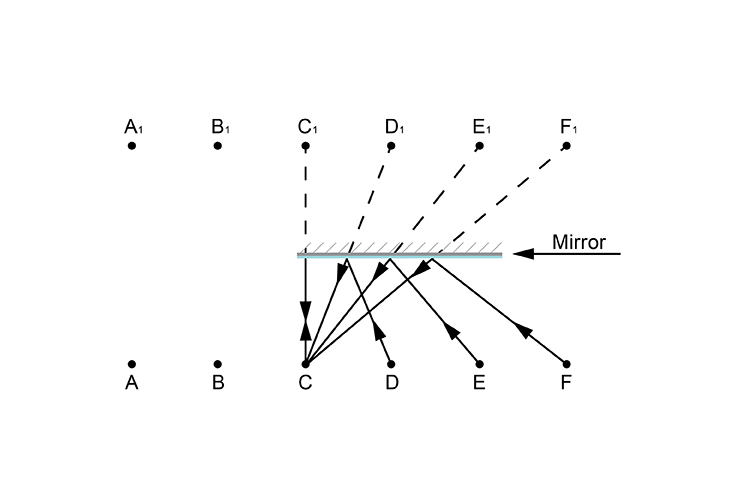 Person C looking in the mirror ray diagram