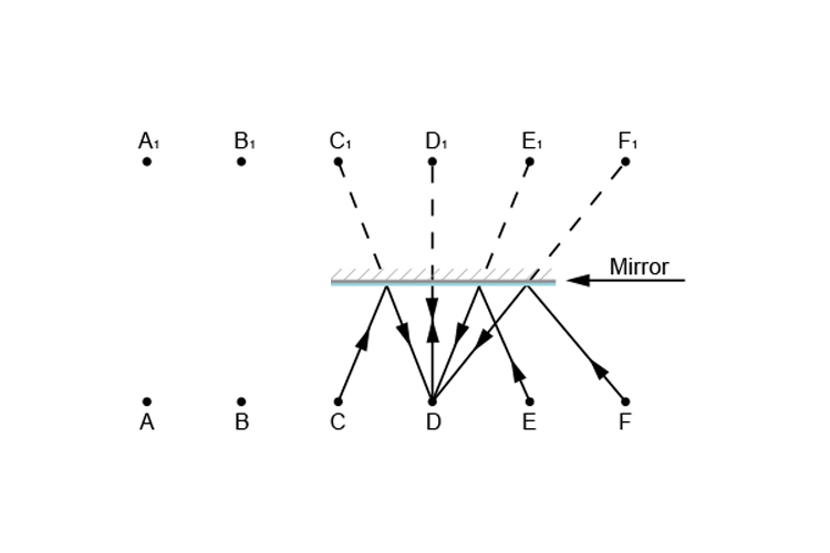 Person D looking in the mirror ray diagram