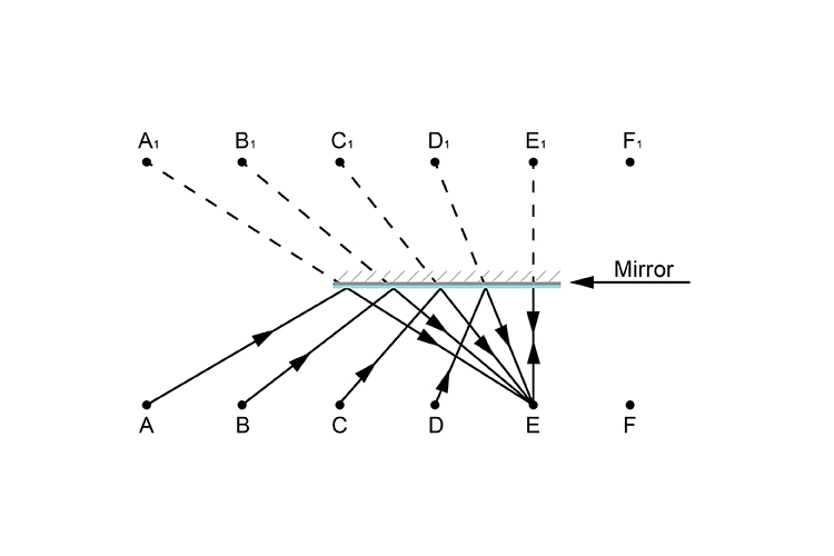 Person E looking in the mirror ray diagram