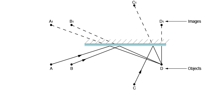 Ray diagram showing what person D can see in the mirror
