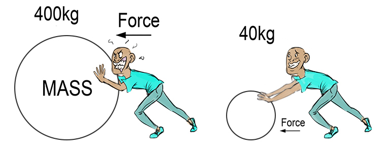 A large mass requires more force to move it than a small mass does.