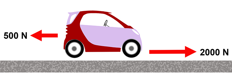 Example showing the forces acting on a smart car