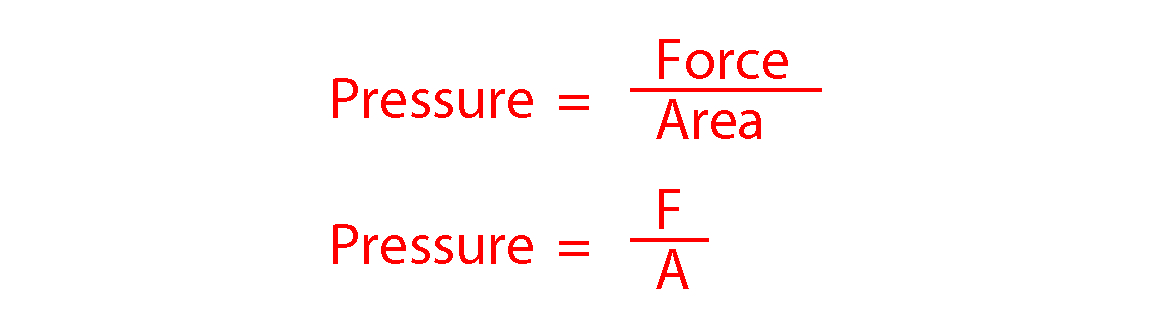 Pressure is force divided by area