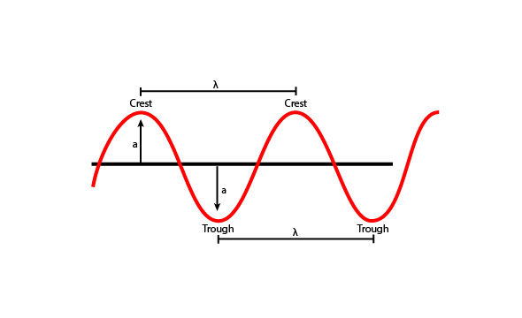 Wave Speed Is The Measure Of Velocity Of A Wave Traveling