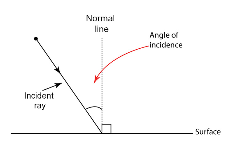 Angle of incidence between a light ray and the normal line.