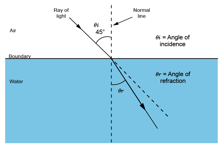 Angle of incidence and angle of refraction of a ray of light travelling from air into water.