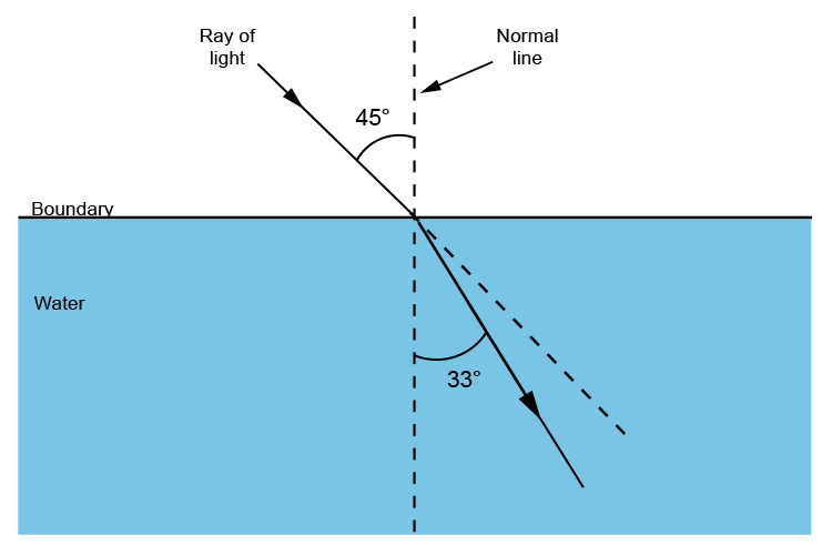Angle between normal line and refracted ray travelling into water.